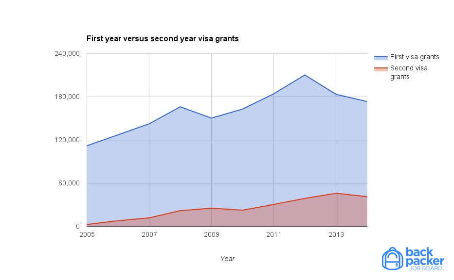 Chart: First year versus second year visas granted